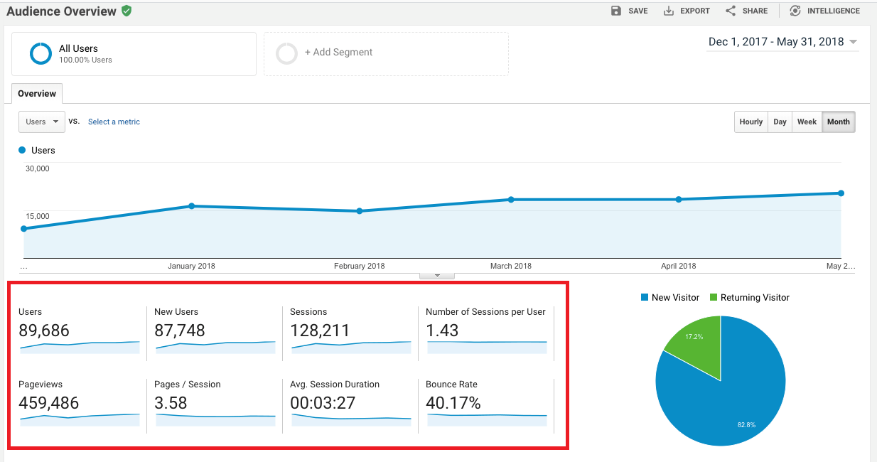 Google Analytics 101 for Small- to Medium-Sized Businesses: Part 1