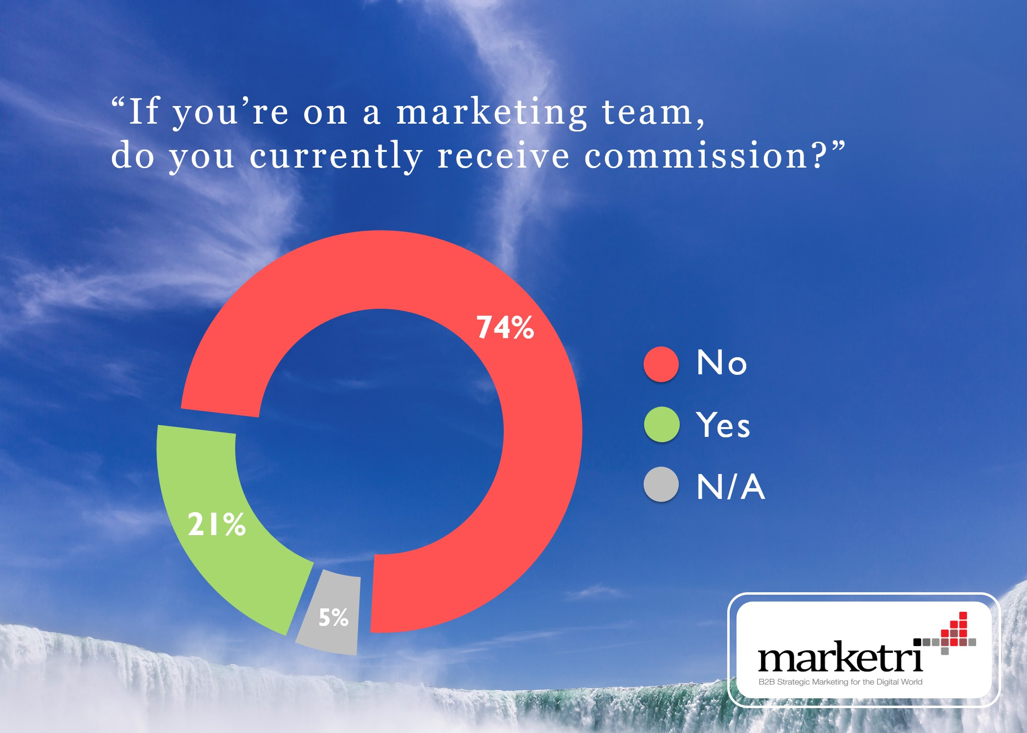Poll: Should Marketing Commission Be a Standard Practice?