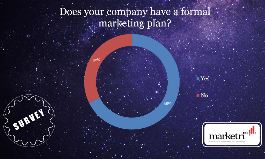 Why 32% of Companies Lack a Formal Marketing Plan (Part 1)